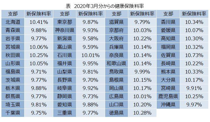 保険 協会 料率 けんぽ