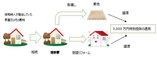 人 居住 特別 所得 財産 に 控除 譲渡 の 係る 用 特例 相続 の 被 の